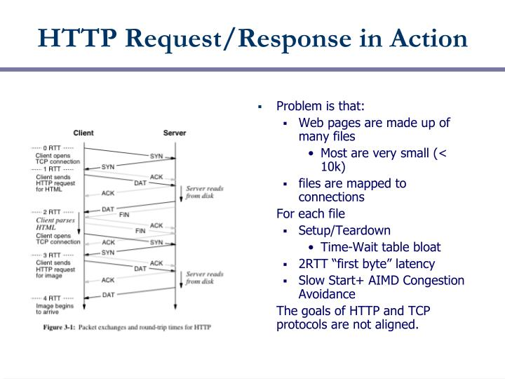HTTP Request/Response in Action