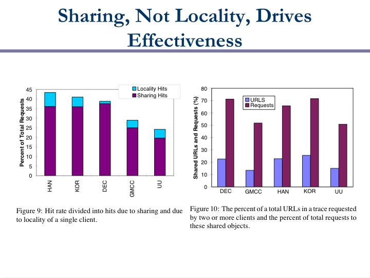 Sharing, Not Locality, Drives Effectiveness