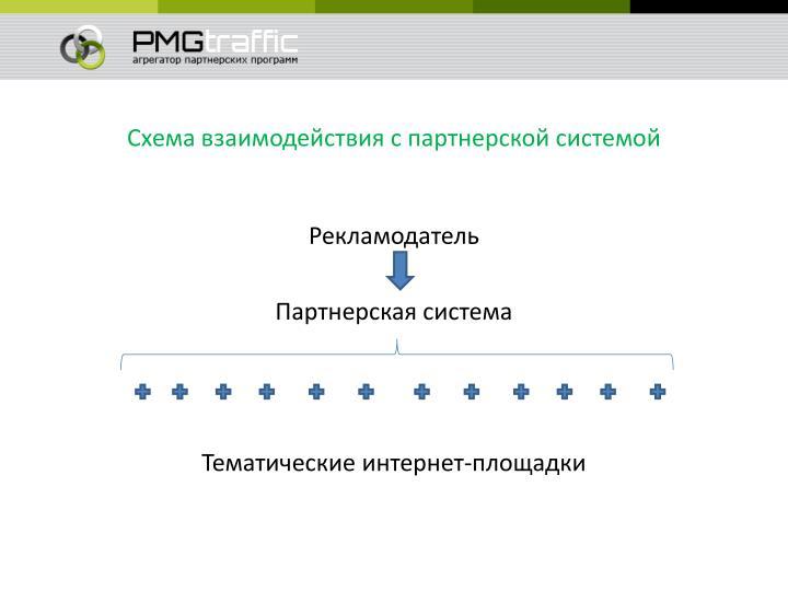 Схема взаимодействия с партнерской системой