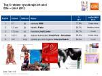 top 5 reklam vyvol vaj c ch akci elle nor 2012