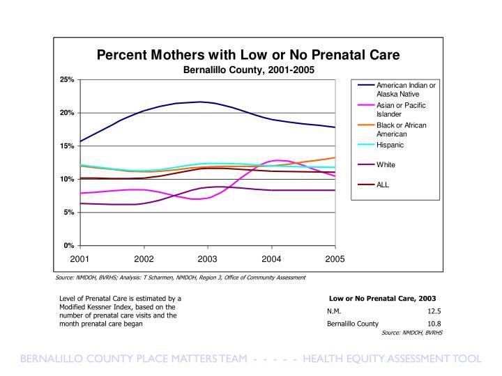 Low or No Prenatal Care, 2003