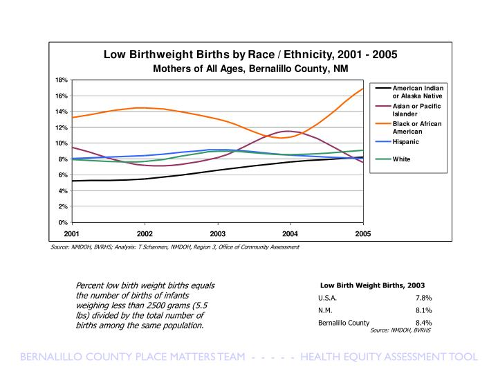 Source: NMDOH, BVRHS; Analysis: T Scharmen, NMDOH, Region 3, Office of Community Assessment