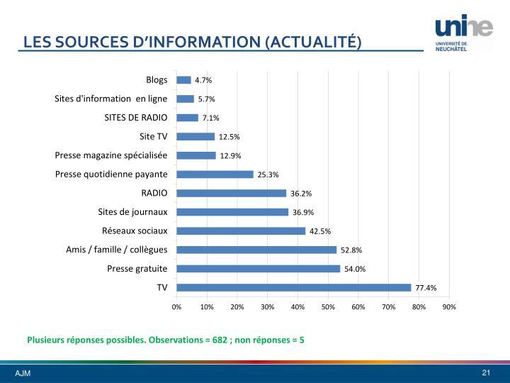 Les sources d'information (actualité)