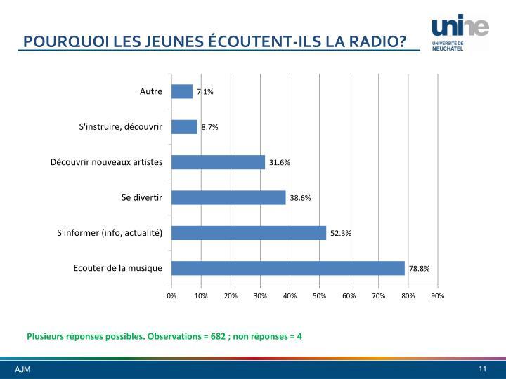 Pourquoi les jeunes écoutent-ils la radio?