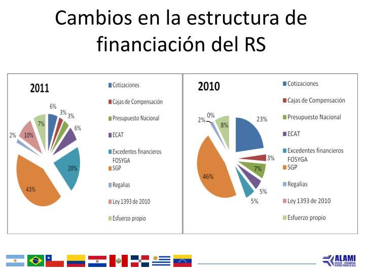 Cambios en la estructura de financiación del RS