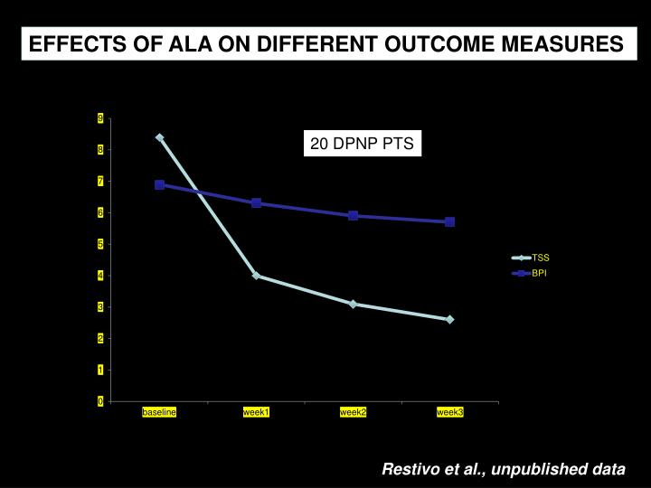 EFFECTS OF ALA ON DIFFERENT OUTCOME MEASURES