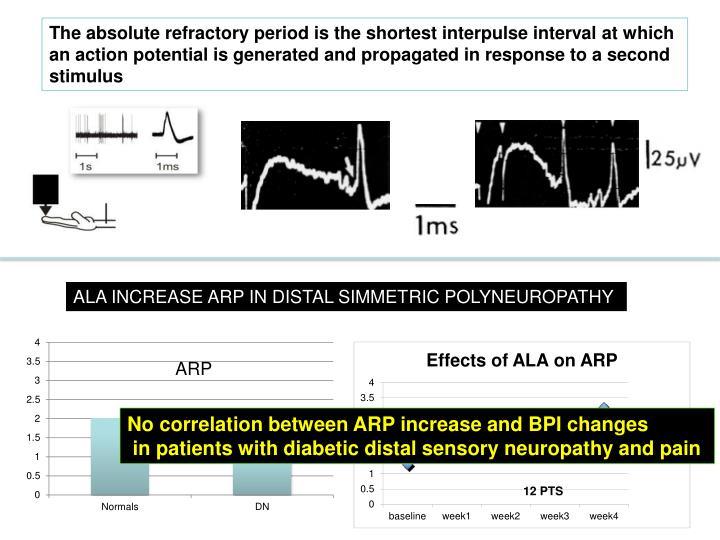 The absolute refractory period is the shortest interpulse interval at which