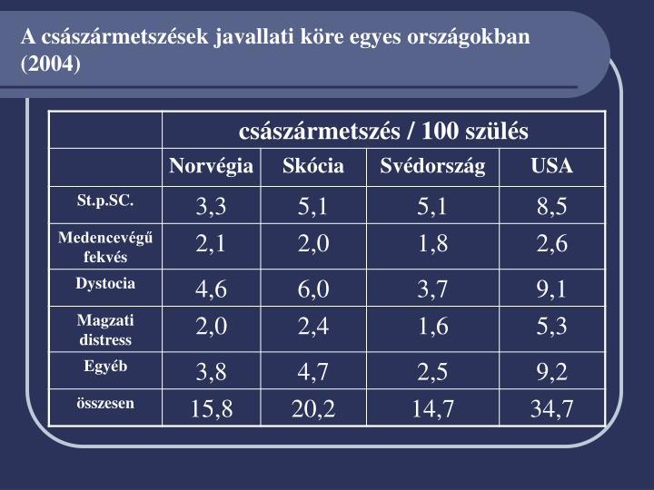 A császármetszések javallati köre egyes országokban (2004)