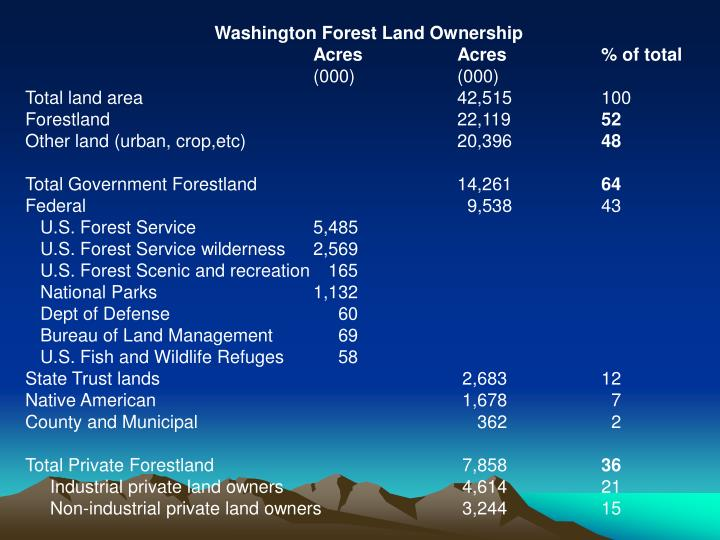 Washington Forest Land Ownership