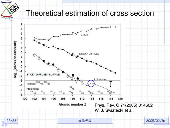 Theoretical estimation of cross section