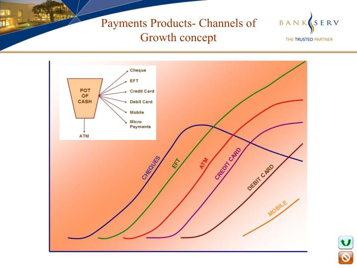 Payments Products- Channels of Growth concept
