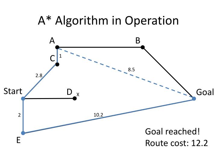 A* Algorithm in Operation