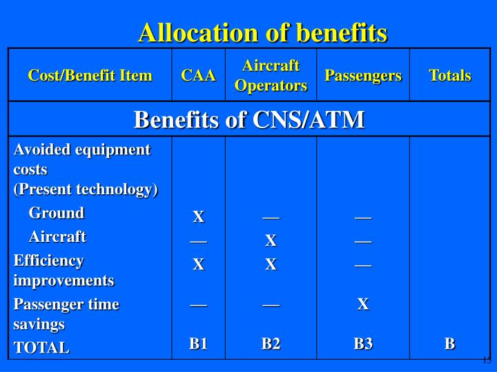 Allocation of benefits