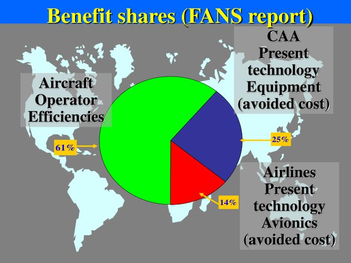Benefit shares (FANS report)