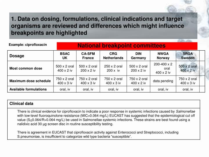 1. Data on dosing, formulations, clinical indications and target organisms are reviewed and differences which might influence breakpoints are highlighted