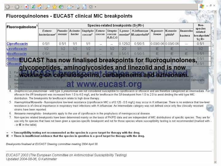 EUCAST has now finalised breakpoints for fluoroquinolones,