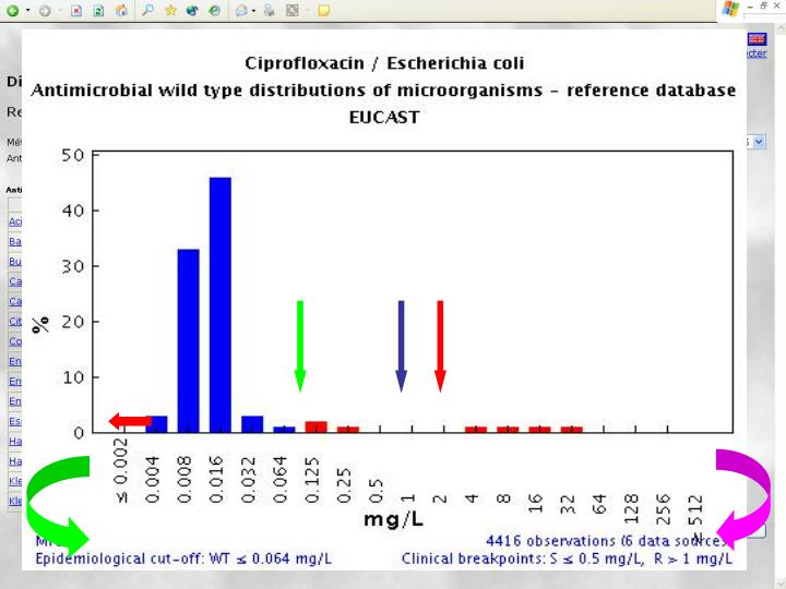 Specify the drug or the bug  (never both) - after a moment a table of MIC-distributions is shown. Click on any species in the left hand column to display the data as a bar chart, with EUCAST epidemiological cut-off values and harmonised European clinical breakpoints.