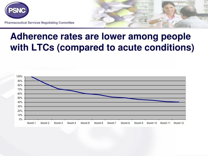 Adherence rates are lower among people with LTCs (compared to acute conditions)