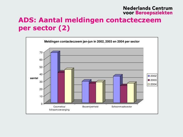 ADS: Aantal meldingen contacteczeem per sector (2)