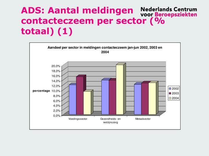 ADS: Aantal meldingen contacteczeem per sector (% totaal) (1)