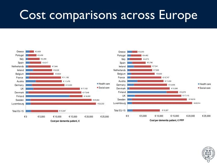 Cost comparisons across Europe
