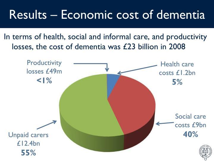 Results – Economic cost of dementia