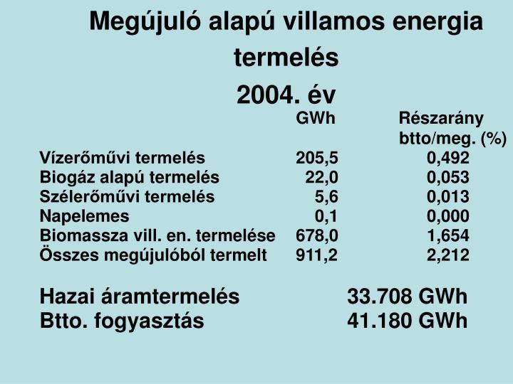Megújuló alapú villamos energia termelés