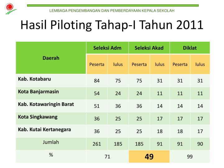 Hasil Piloting