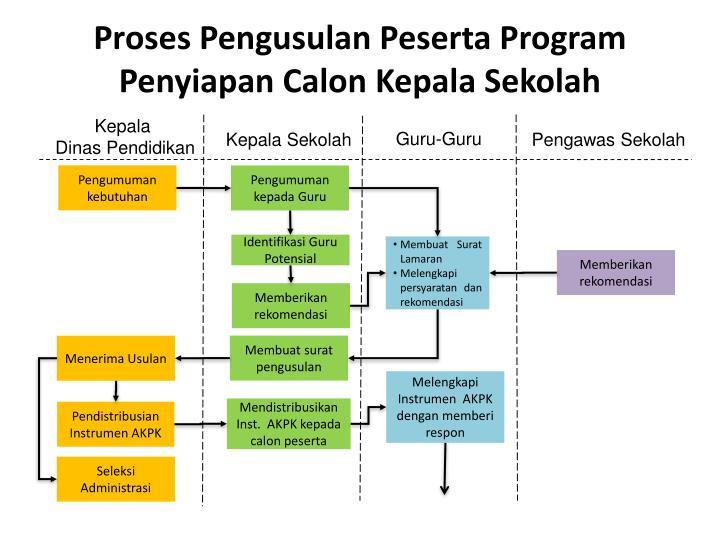 Proses Pengusulan Peserta Program Penyiapan Calon Kepala Sekolah