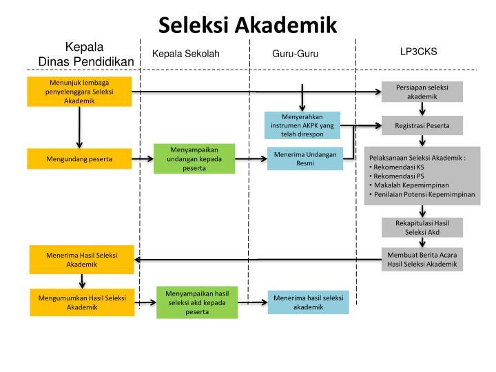 Seleksi Akademik
