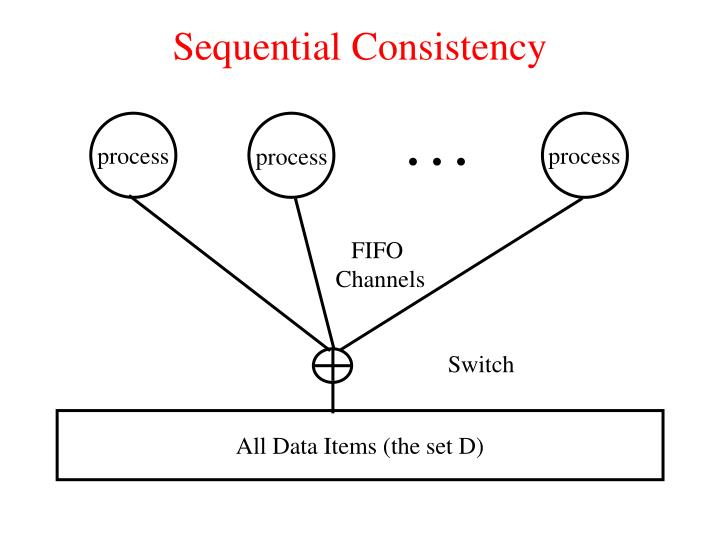 Sequential Consistency