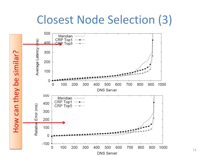 Closest Node Selection (3)