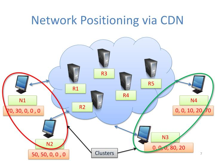 Network Positioning via CDN