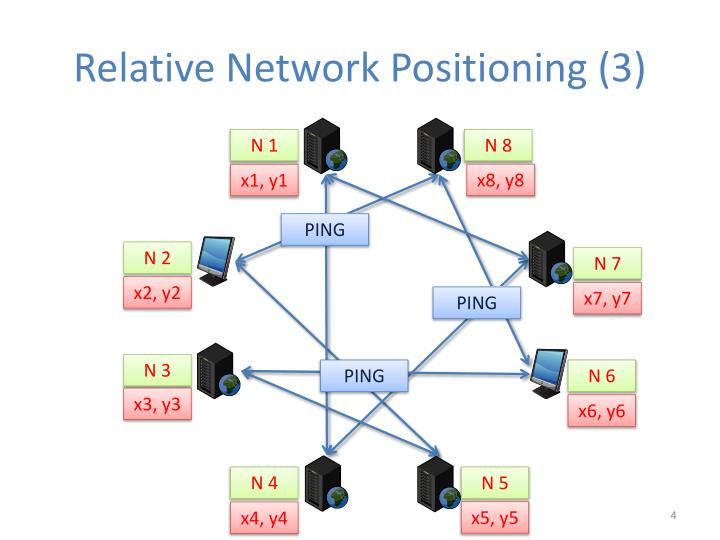 Relative Network Positioning (3)