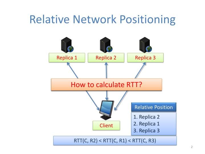 Relative network positioning
