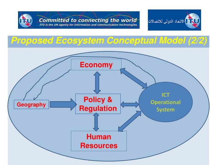 Proposed Ecosystem Conceptual