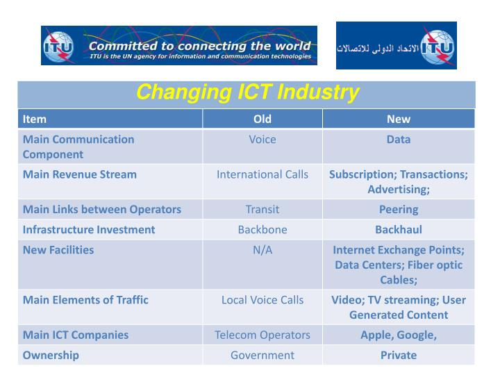 Changing ICT Industry