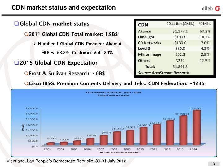 CDN market status and expectation