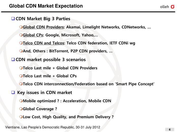 Global CDN Market Expectation