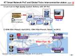 kt smart network poc and global telco interconnection status