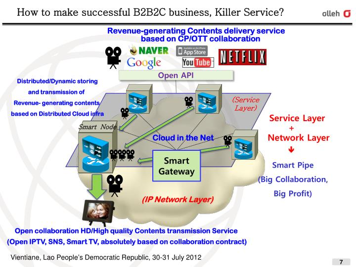 How to make successful B2B2C business, Killer Service?
