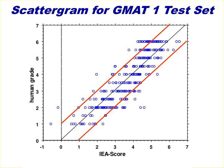 Scattergram for GMAT 1 Test Set