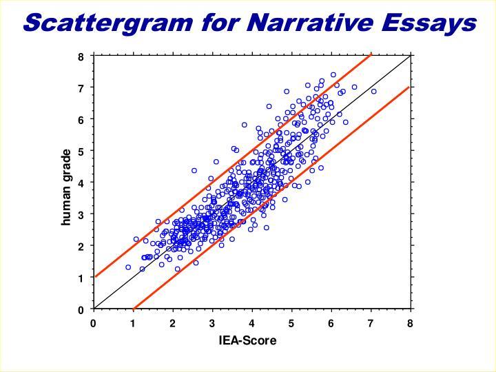 Scattergram for Narrative Essays
