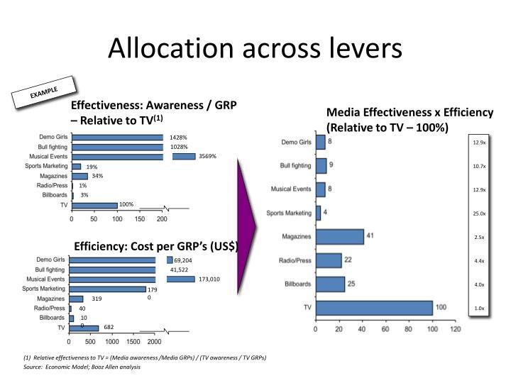 Allocation across levers