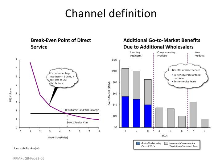 Channel definition