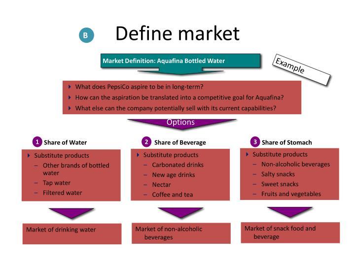 Define market