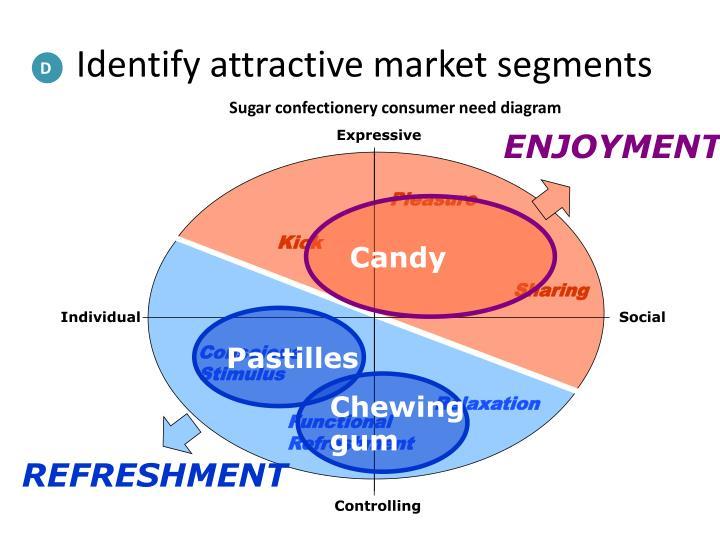 Identify attractive market segments