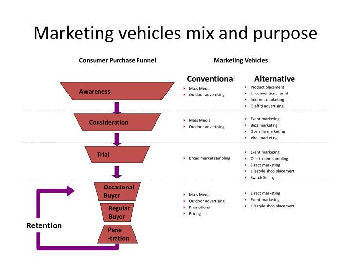 Marketing vehicles mix and purpose