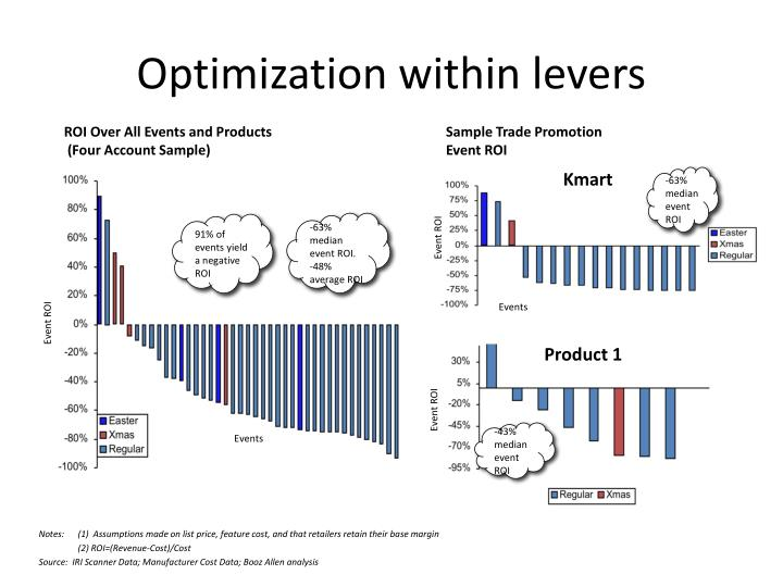 Optimization within levers