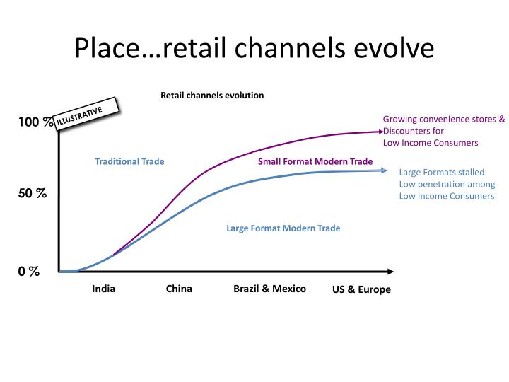 Place…retail channels evolve